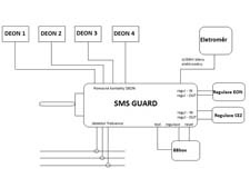 img.: SMS Guard